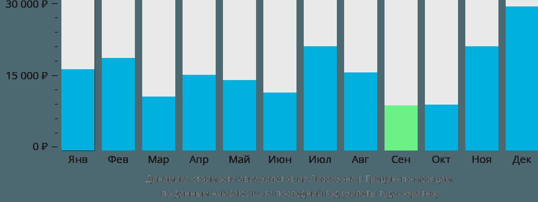 Динамика стоимости авиабилетов из Лиссабона в Грецию по месяцам