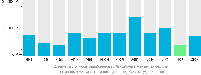 Динамика стоимости авиабилетов из Лиссабона в Женеву по месяцам