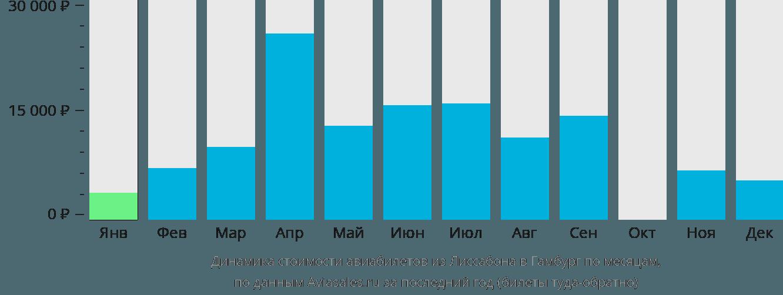 Динамика стоимости авиабилетов из Лиссабона в Гамбург по месяцам