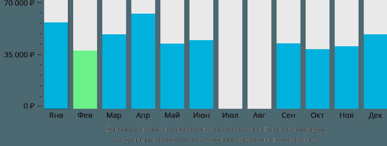 Динамика стоимости авиабилетов из Лиссабона в Гавану по месяцам