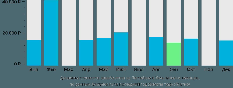 Динамика стоимости авиабилетов из Лиссабона в Хельсинки по месяцам