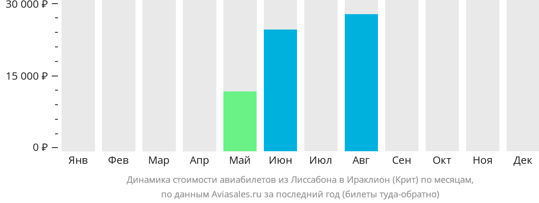 Динамика стоимости авиабилетов из Лиссабона в Ираклион (Крит) по месяцам