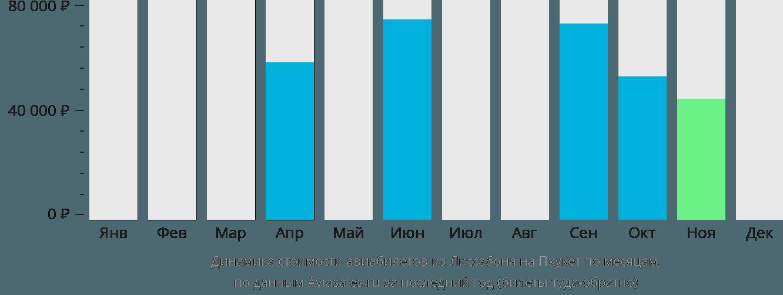 Динамика стоимости авиабилетов из Лиссабона на Пхукет по месяцам