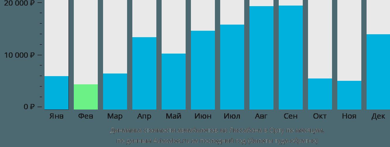 Динамика стоимости авиабилетов из Лиссабона в Орту по месяцам