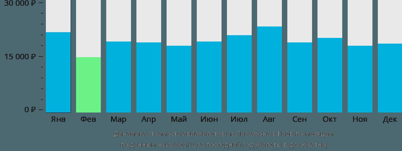 Динамика стоимости авиабилетов из Лиссабона в Киев по месяцам
