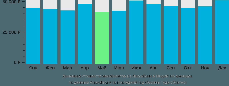 Динамика стоимости авиабилетов из Лиссабона в Индию по месяцам