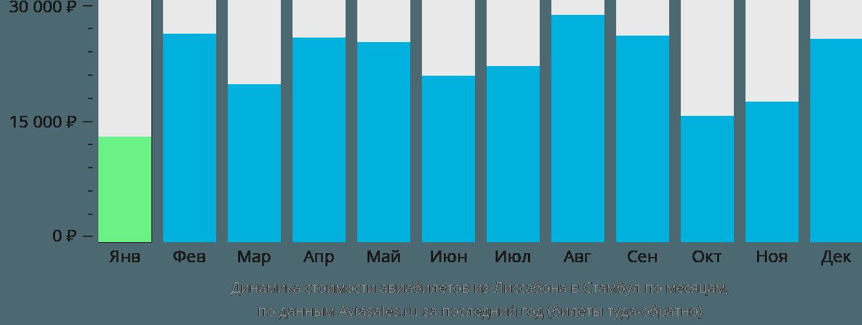 Динамика стоимости авиабилетов из Лиссабона в Стамбул по месяцам