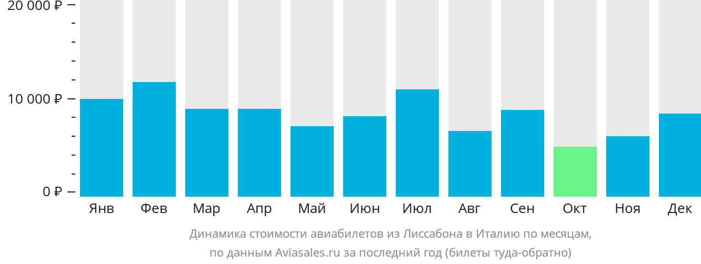 Динамика стоимости авиабилетов из Лиссабона в Италию по месяцам