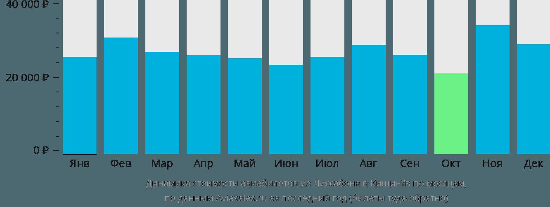 Динамика стоимости авиабилетов из Лиссабона в Кишинёв по месяцам