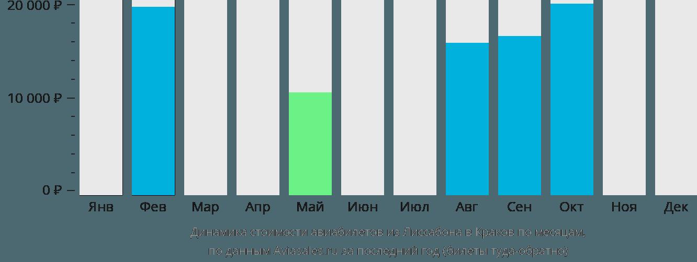 Динамика стоимости авиабилетов из Лиссабона в Краков по месяцам