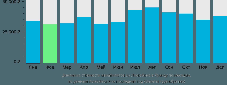 Динамика стоимости авиабилетов из Лиссабона в Луанду по месяцам
