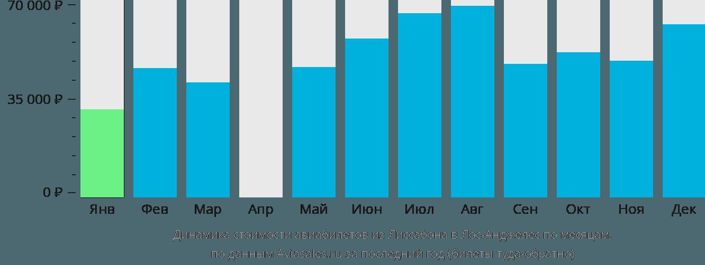 Динамика стоимости авиабилетов из Лиссабона в Лос-Анджелес по месяцам