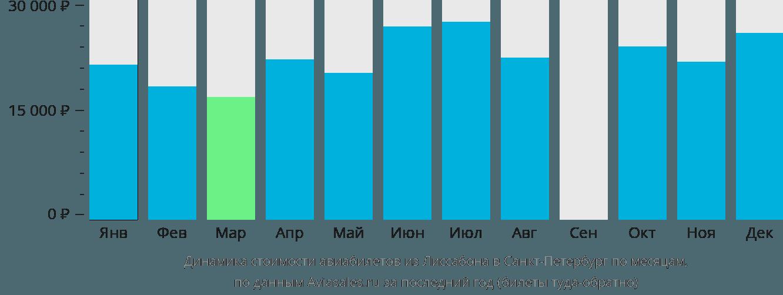 Динамика стоимости авиабилетов из Лиссабона в Санкт-Петербург по месяцам