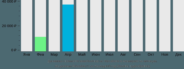 Динамика стоимости авиабилетов из Лиссабона в Альмерию по месяцам