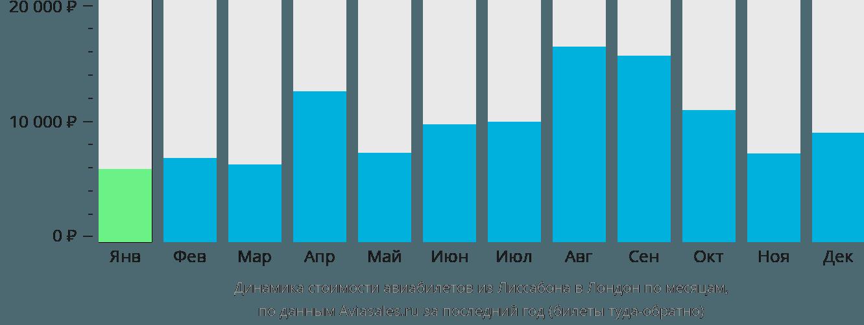 Динамика стоимости авиабилетов из Лиссабона в Лондон по месяцам