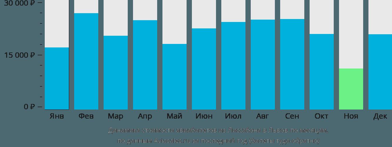 Динамика стоимости авиабилетов из Лиссабона в Львов по месяцам