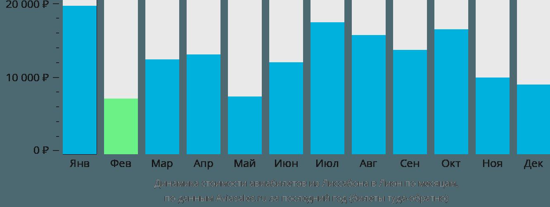 Динамика стоимости авиабилетов из Лиссабона в Лион по месяцам