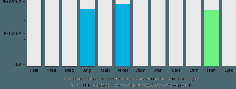 Динамика стоимости авиабилетов из Лиссабона в Ченнай по месяцам