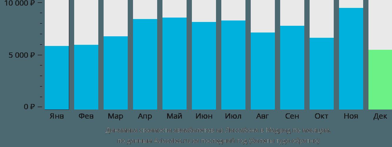 Динамика стоимости авиабилетов из Лиссабона в Мадрид по месяцам