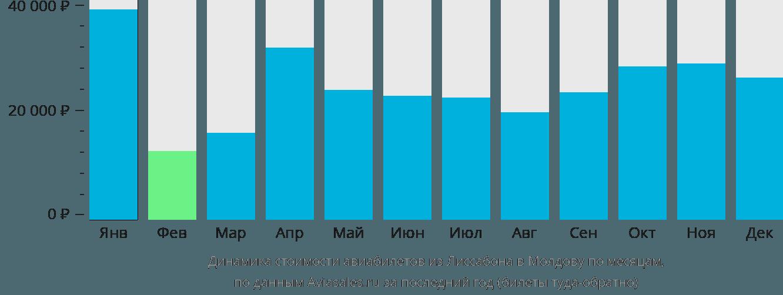 Динамика стоимости авиабилетов из Лиссабона в Молдову по месяцам