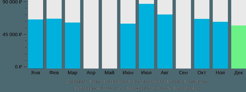 Динамика стоимости авиабилетов из Лиссабона в Мехико по месяцам