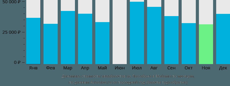 Динамика стоимости авиабилетов из Лиссабона в Майами по месяцам