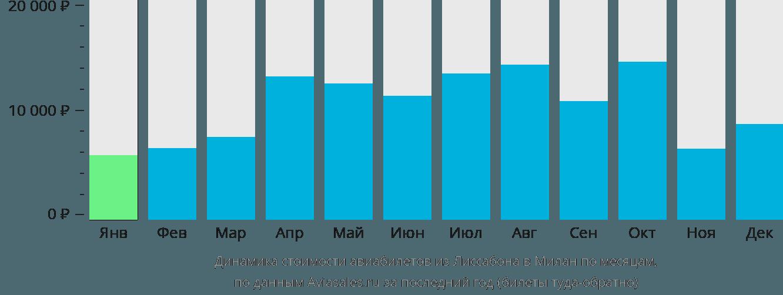 Динамика стоимости авиабилетов из Лиссабона в Милан по месяцам