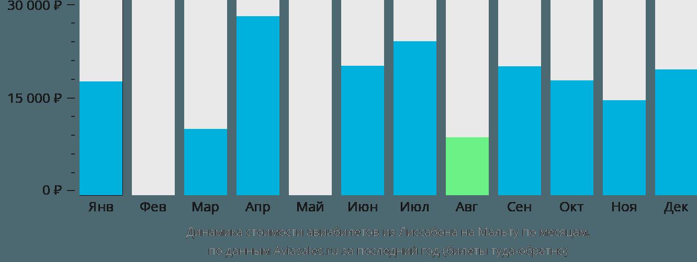Динамика стоимости авиабилетов из Лиссабона на Мальту по месяцам