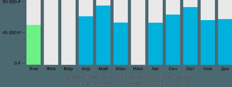 Динамика стоимости авиабилетов из Лиссабона в Мале по месяцам