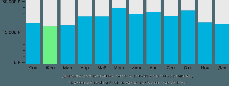 Динамика стоимости авиабилетов из Лиссабона в Москву по месяцам