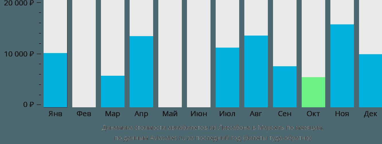Динамика стоимости авиабилетов из Лиссабона в Марсель по месяцам