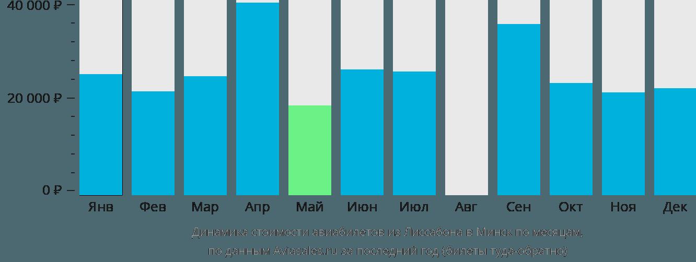 Динамика стоимости авиабилетов из Лиссабона в Минск по месяцам