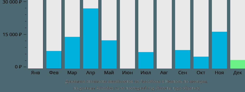 Динамика стоимости авиабилетов из Лиссабона в Неаполь по месяцам