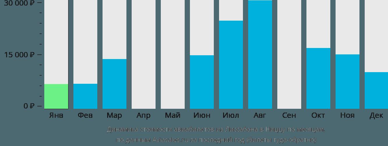Динамика стоимости авиабилетов из Лиссабона в Ниццу по месяцам