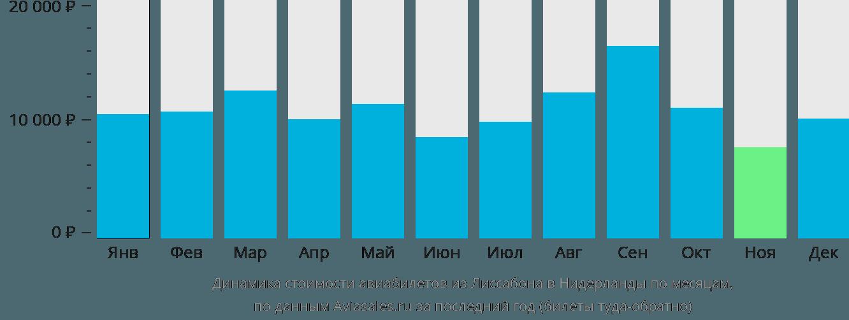 Динамика стоимости авиабилетов из Лиссабона в Нидерланды по месяцам