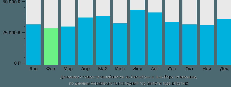 Динамика стоимости авиабилетов из Лиссабона в Нью-Йорк по месяцам