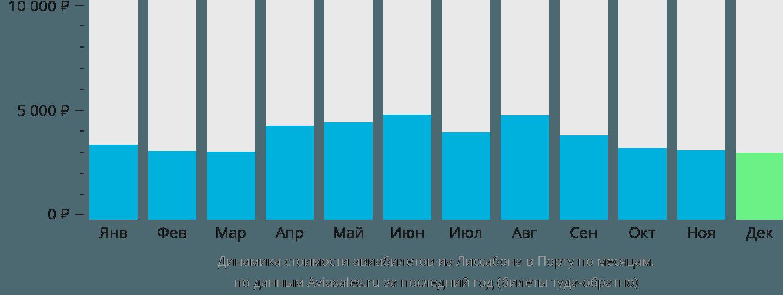 Динамика стоимости авиабилетов из Лиссабона в Порту по месяцам