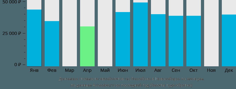 Динамика стоимости авиабилетов из Лиссабона в Новосибирск по месяцам
