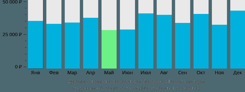 Динамика стоимости авиабилетов из Лиссабона в Бисау по месяцам