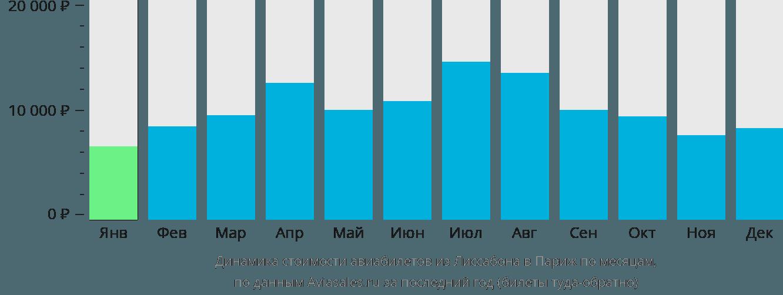 Динамика стоимости авиабилетов из Лиссабона в Париж по месяцам
