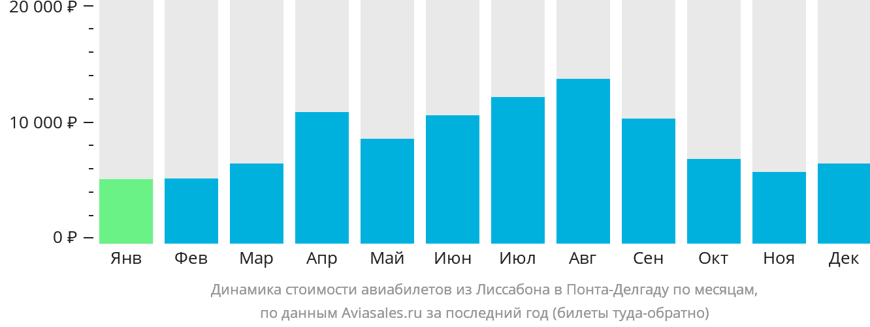 Динамика стоимости авиабилетов из Лиссабона в Понта-Делгаду по месяцам