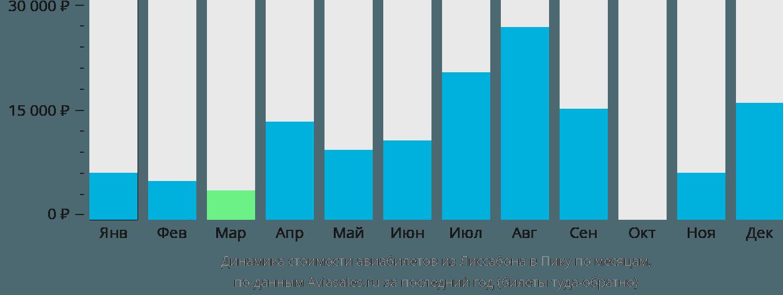 Динамика стоимости авиабилетов из Лиссабона в Пику по месяцам