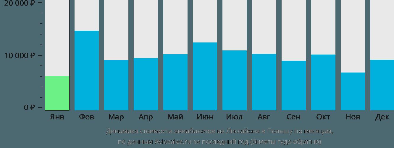Динамика стоимости авиабилетов из Лиссабона в Польшу по месяцам