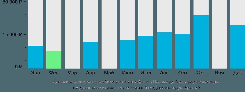 Динамика стоимости авиабилетов из Лиссабона в Пальма-де-Майорку по месяцам