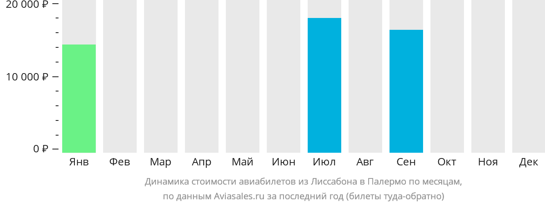 Динамика стоимости авиабилетов из Лиссабона в Палермо по месяцам