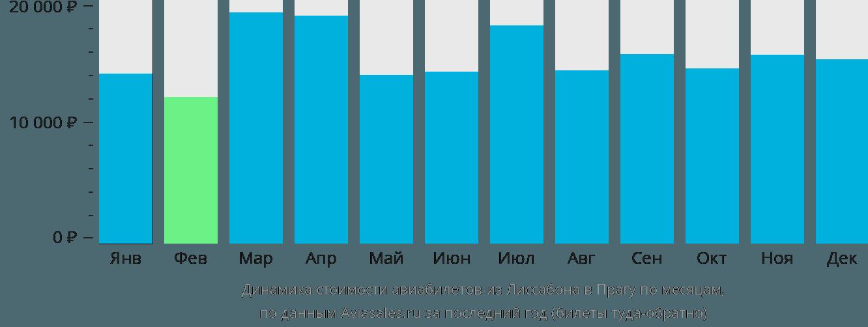 Динамика стоимости авиабилетов из Лиссабона в Прагу по месяцам