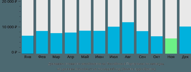 Динамика стоимости авиабилетов из Лиссабона в Португалию по месяцам