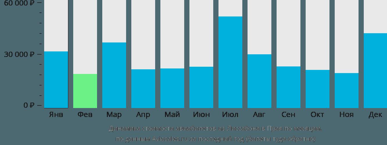 Динамика стоимости авиабилетов из Лиссабона в Прая по месяцам