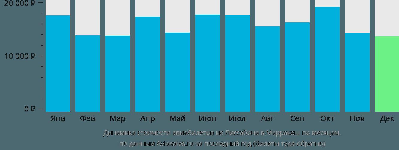 Динамика стоимости авиабилетов из Лиссабона в Марракеш по месяцам