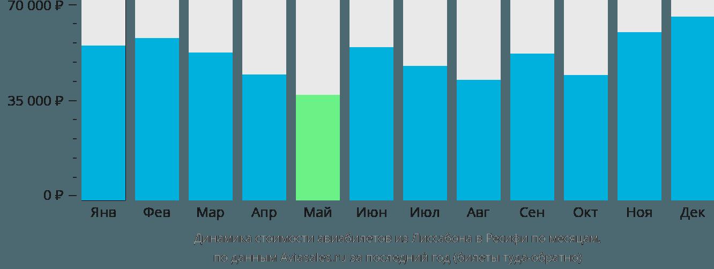 Динамика стоимости авиабилетов из Лиссабона в Ресифи по месяцам
